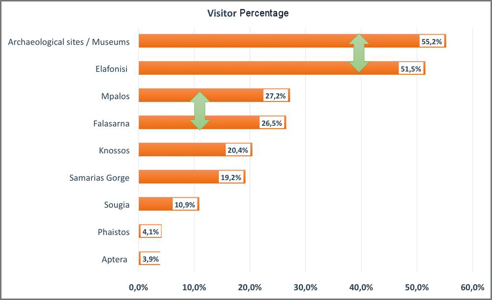 University of Crete et al Survey(Ref 6) graph #2: Visitor percentage